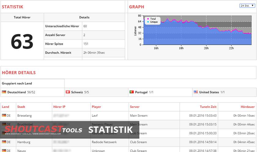 Klicken Sie hier um Ihre eigene kostenlose SHOUTcast Statistik zu erstellen.